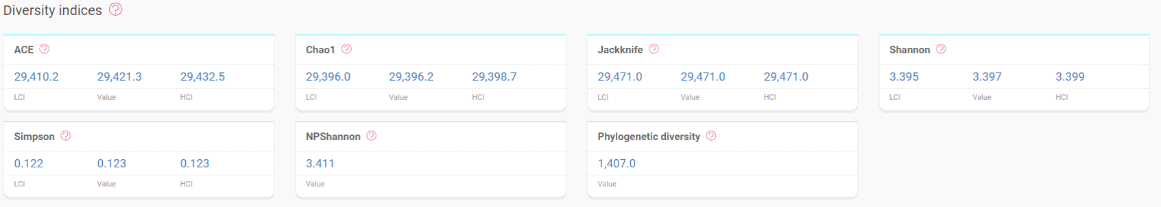 Alpha-diversity indices
